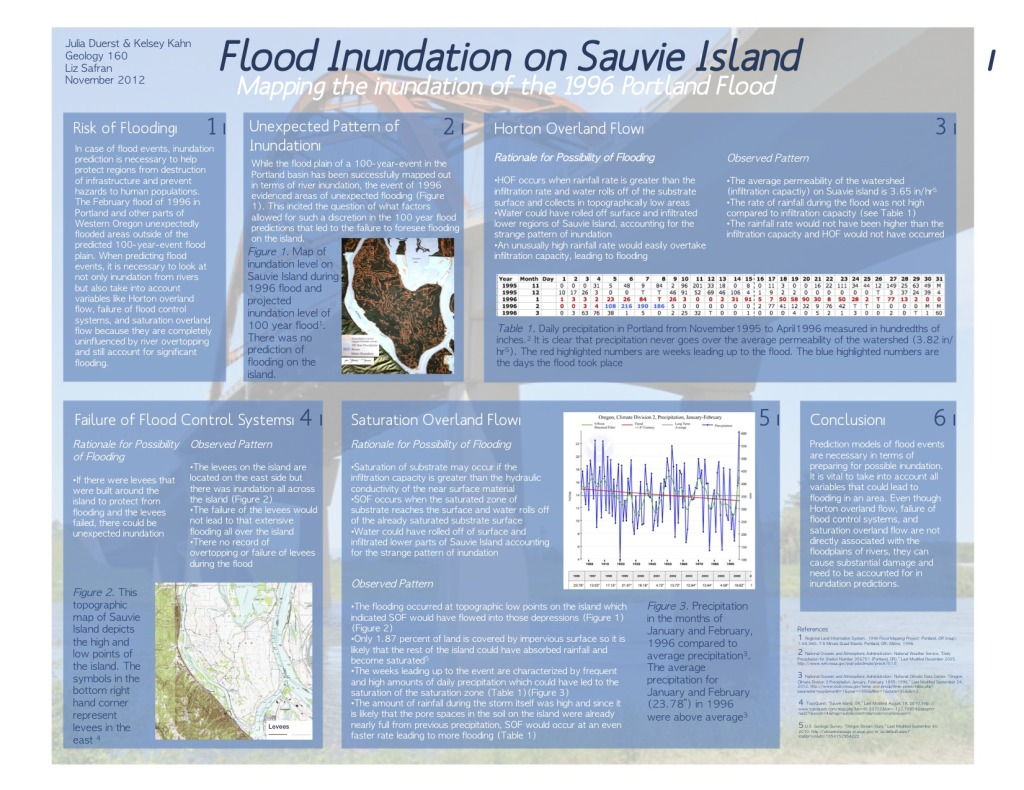 Flood Inundation on Sauvie Island