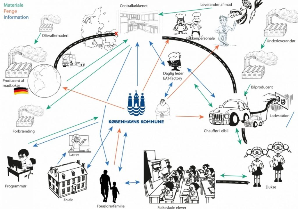 Mapping Actors And Processes